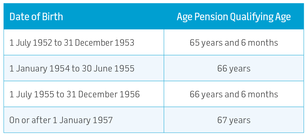 Tax free redundancy payments are now aligned with the age pension qualifying age